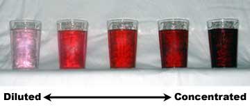溶液の濃度を示す3つのパーセント(%)